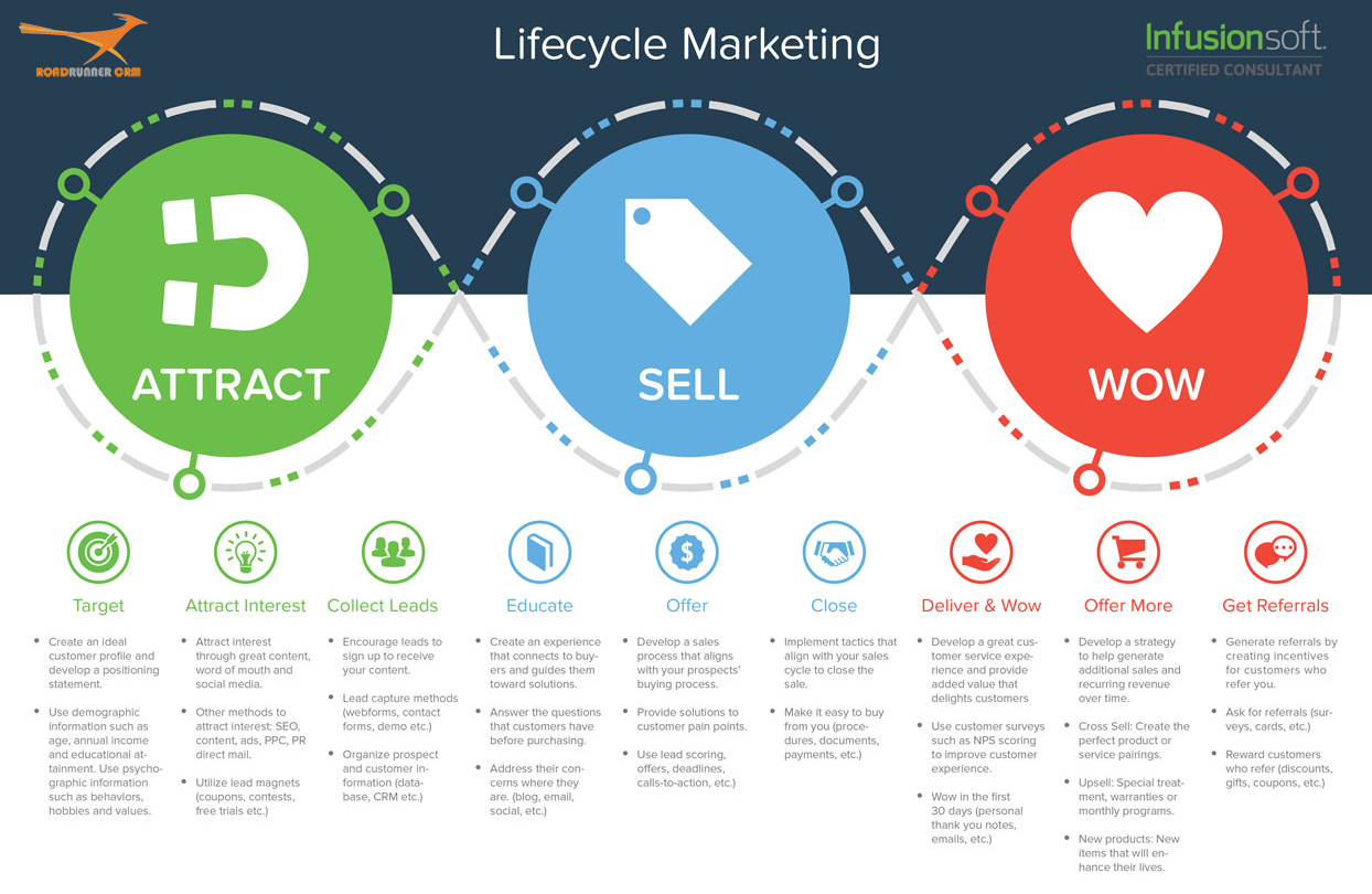 customer life cycle stages So, predictive customer analytics can help businesses in engaging customers in a mutually productive way in all stages of a customer's life cycle customer data predictive customer analytics needs data that carries signals about the customers' intentions and behavior.